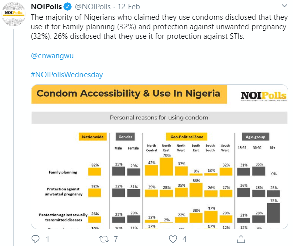 survey shows 66 percent of Nigerians do not use condoms while having sex with strangers