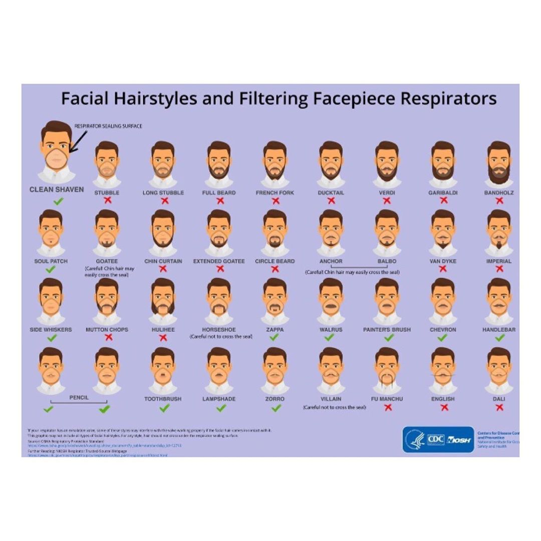 Coronavirus: CDC Advises Men To Shave Their Beards