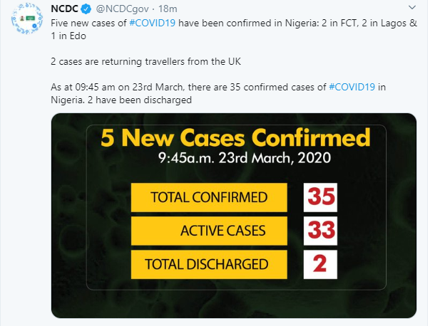 #COVIDー19: Nigeria Confirms 5 New Cases Of Coronavirus In Edo, Lagos And Abuja