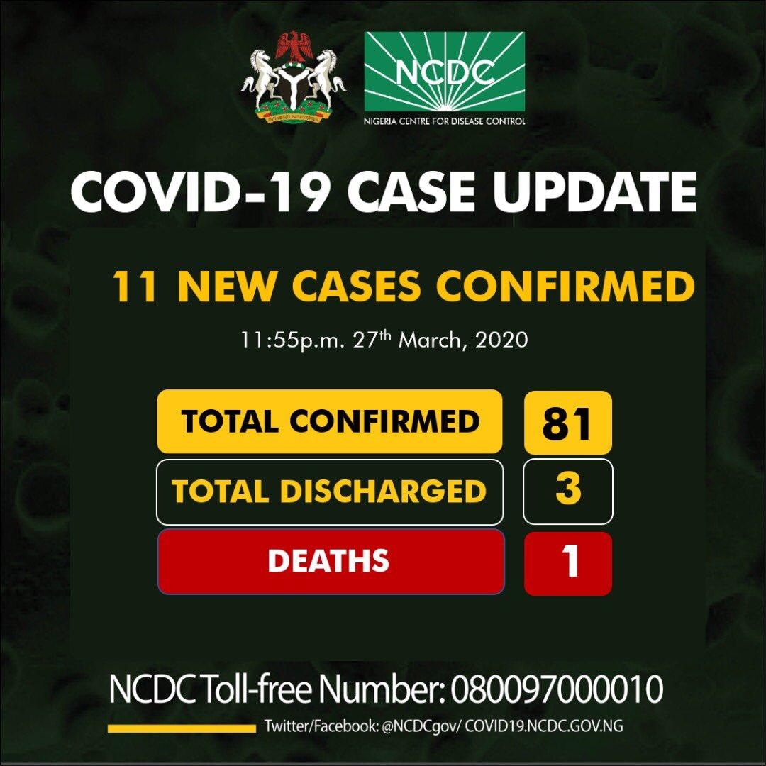 #COVID–19: Nigeria's Coronavirus Cases Climbs To 81...Enugu Records Two New Cases 4