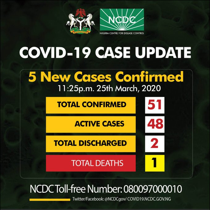 Nigeria Records 5 New Cases Of Coronavirus In Rivers, Lagos And Abuja
