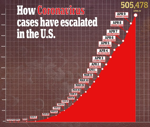 US Becomes First Country To Record 2,000 Coronavirus Deaths In 24 Hours