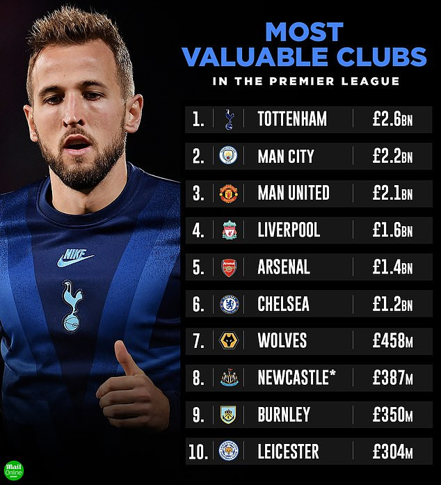 Tottenham Named Premier League's Most Valuable Club Ahead Of Man United, City & Chelsea