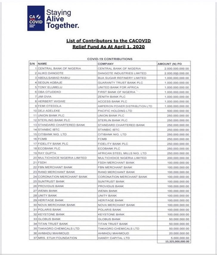 CBN Releases List Of Contributors To The Coronavirus Relief Funds As At April 1, 2020