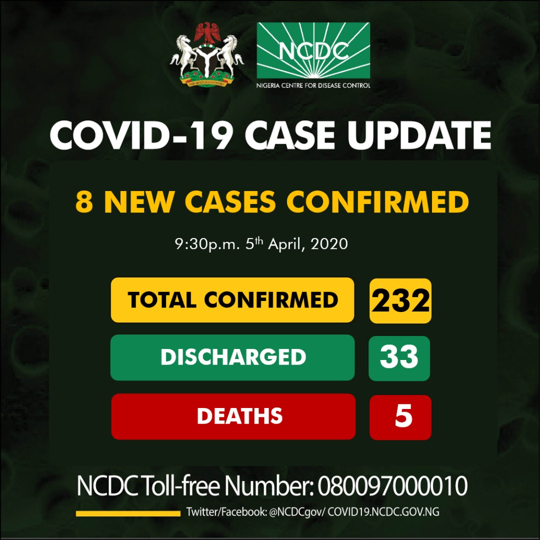 Nigeria's Coronavirus Cases Climbs To 232... Death Toll Hits 5