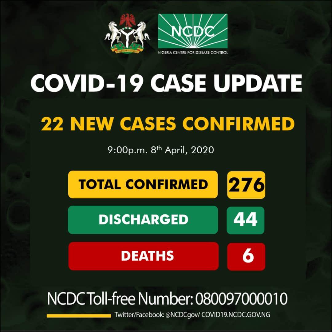 Nigeria Confirms 22 New Cases Of Coronavirus... Total Cases Rise To 276