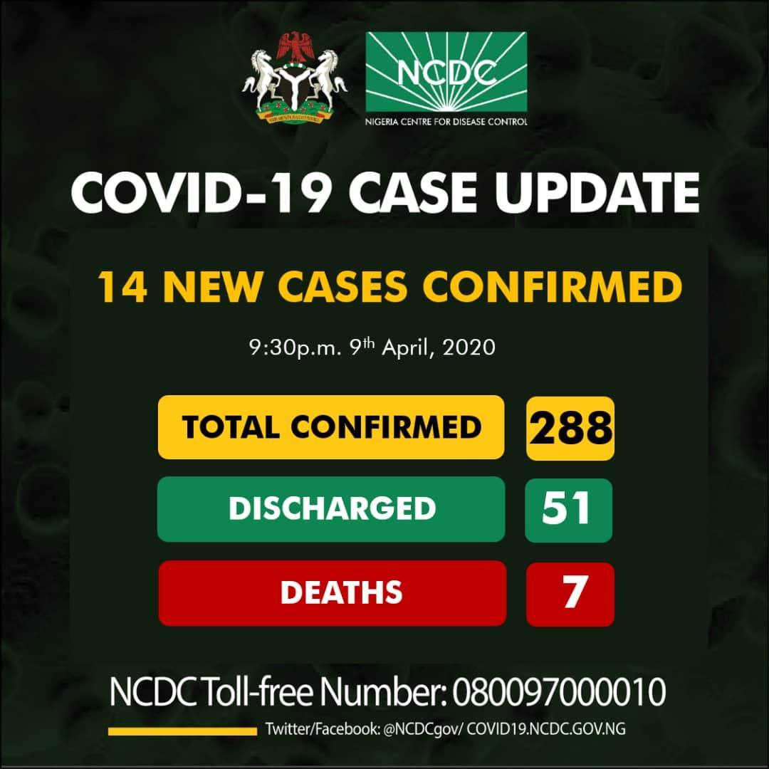 Nigeria Confirms 14 New Cases Of Coronavirus... Total Cases Now 288 6