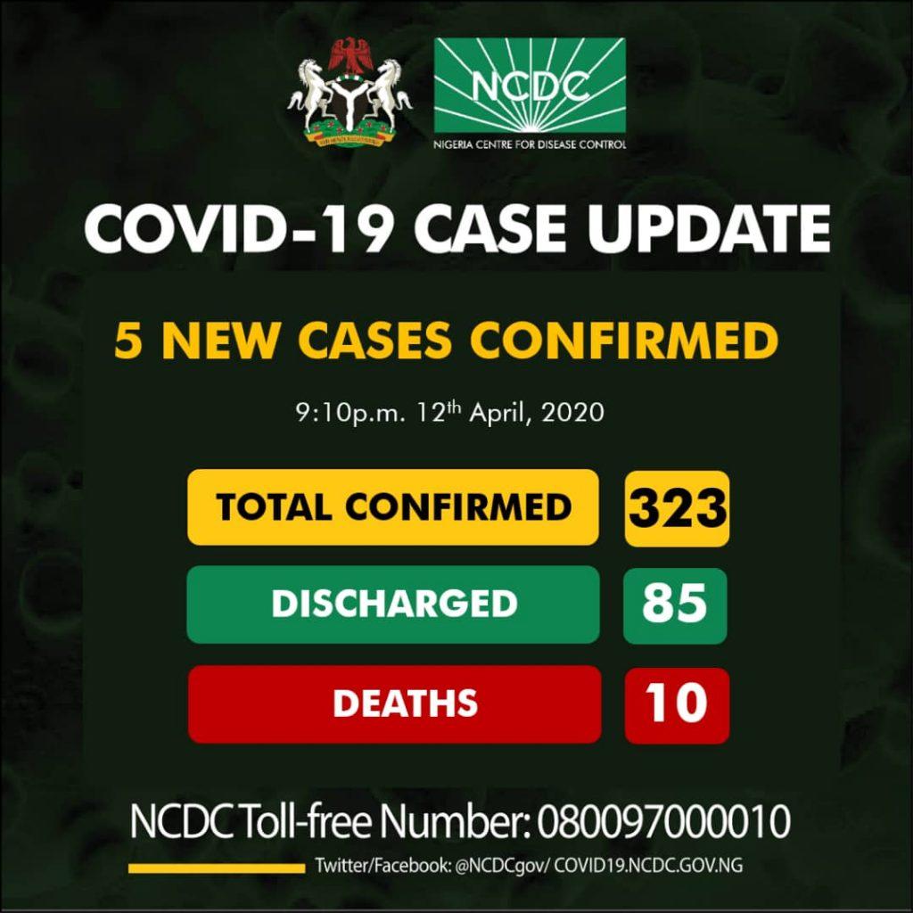 Nigeria's Coronavirus Cases Climbs To 323