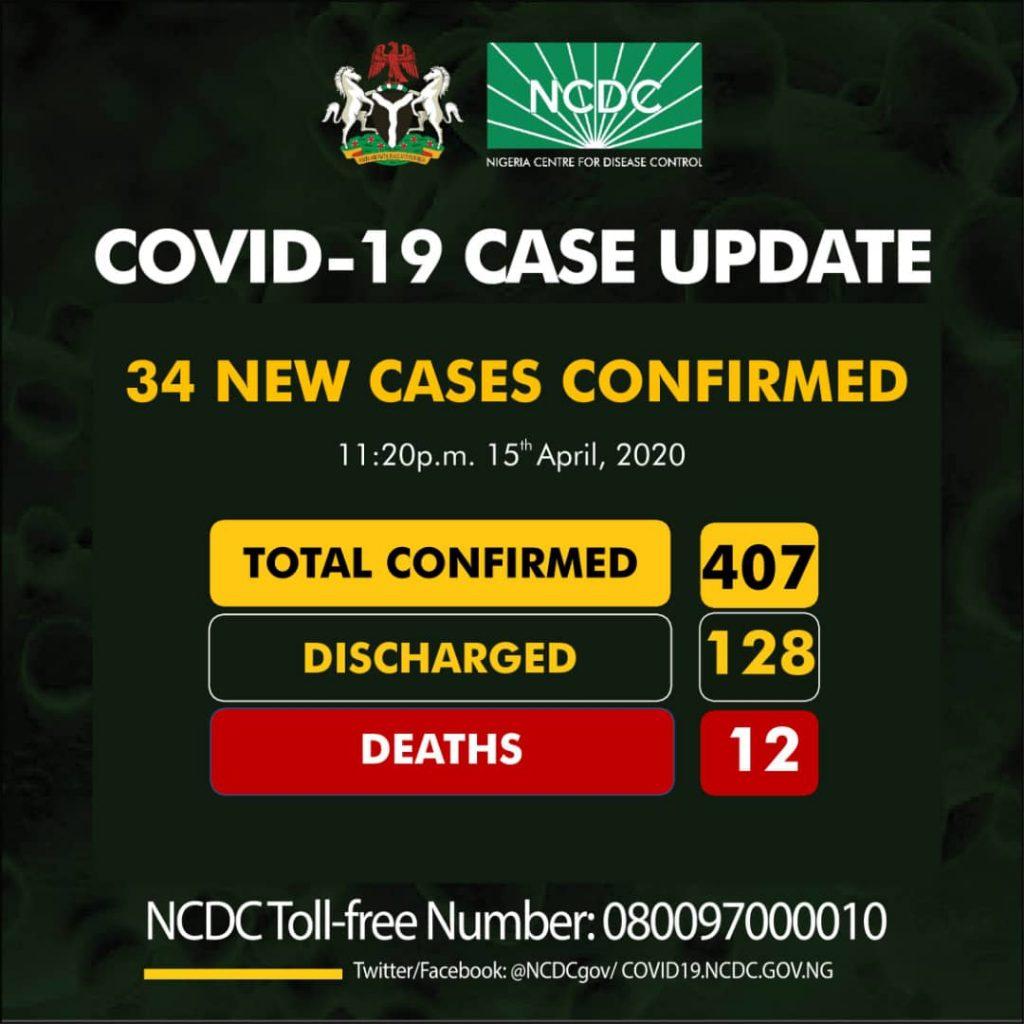 Nigeria Confirms 34 New Cases Of Coronavirus