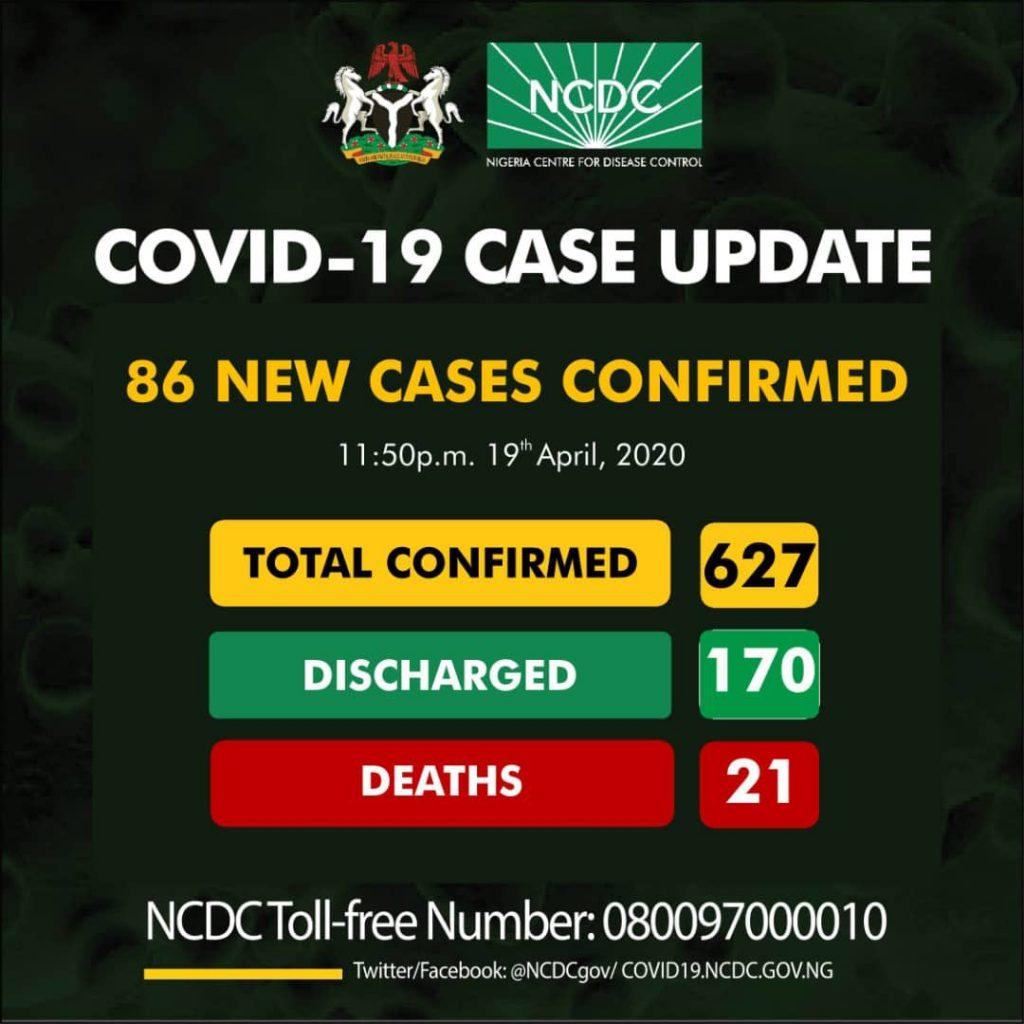 Nigeria Records 86 New Cases Of Coronavirus... Total Cases Rise To 627