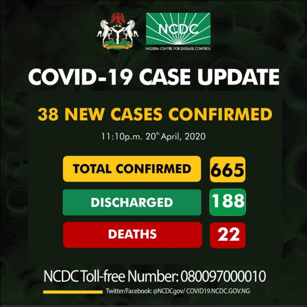 Nigeria Confirms 38 New Cases Of Coronavirus... Total Now 665