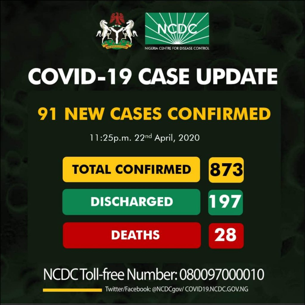 Nigeria Confirms 91 New Cases Of Coronavirus.... Total Cases Rise To 873 6