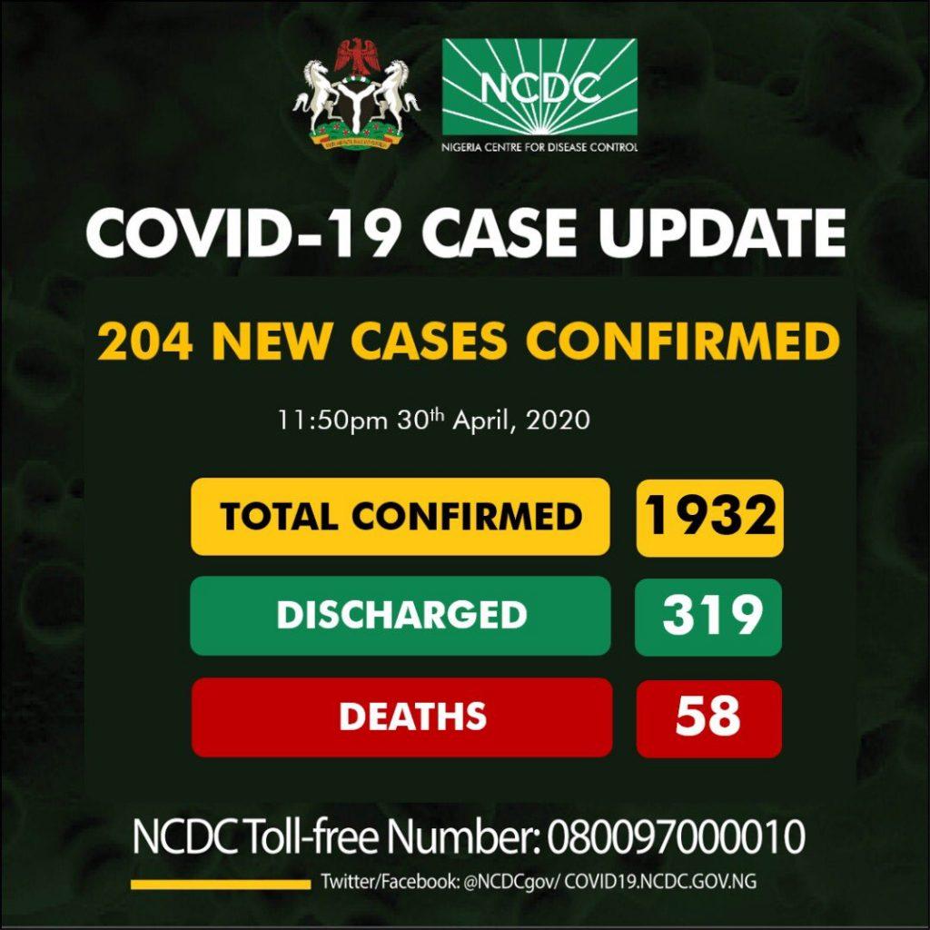 Nigeria  Records 204 New Cases Of Coronavirus; Total Cases Now 1932