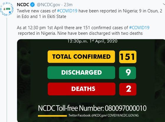 Nigeria Confirms 12 New Cases Of Coronavirus In Edo, Osun and Ekiti