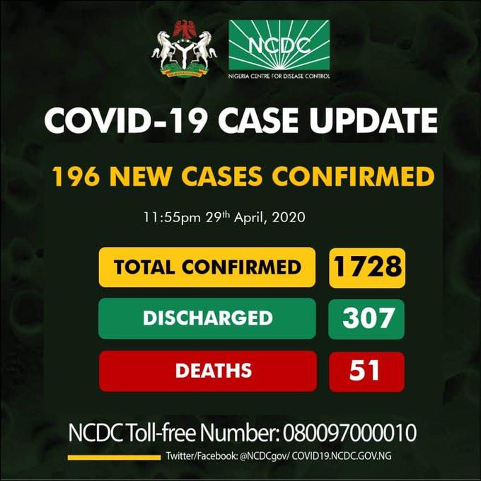 Nigeria Records 196 New Cases Of Coronavirus; Total Cases Now 1728