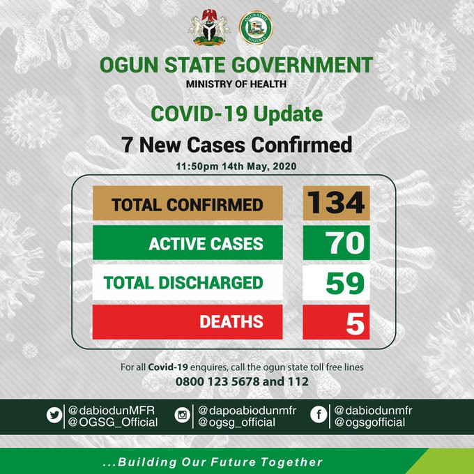 11 Coronavirus Patients Discharged In Ogun