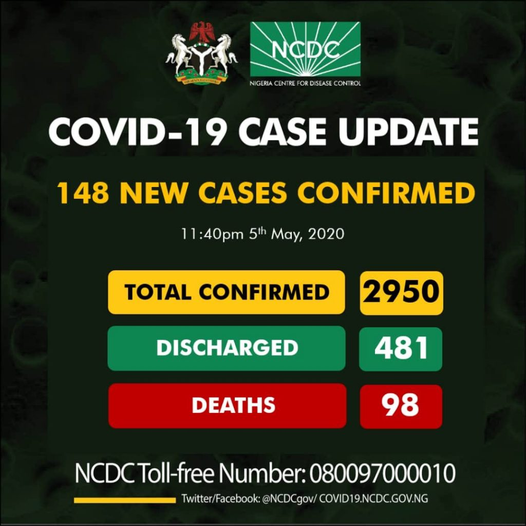 Nigeria Records 148 New Cases Of Coronavirus... Total Cases Now 2950