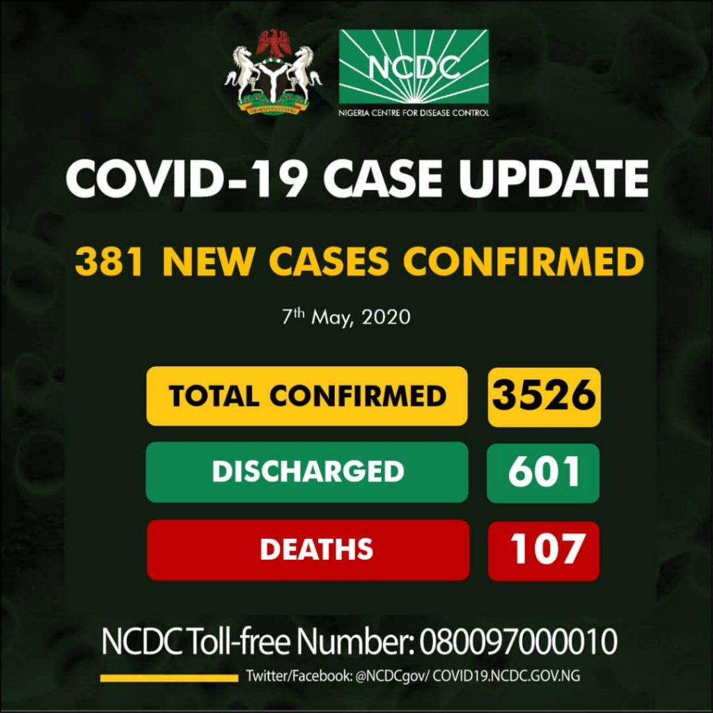 Nigeria Records 381 New Cases Of Coronavirus... Total Cases Rise To 3526