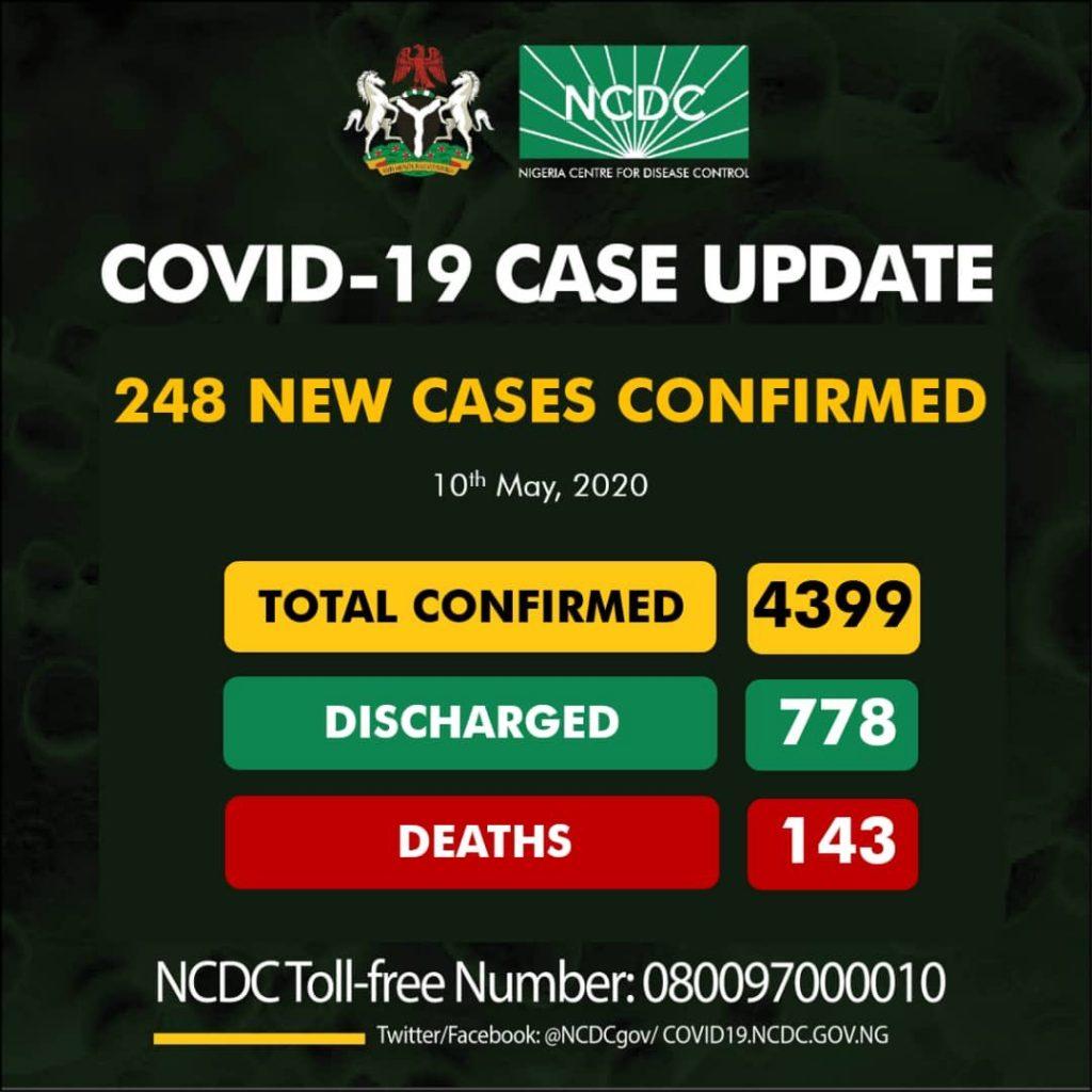 Nigeria Records 248 New Cases Of Coronavirus... Total Cases Rise To 4399