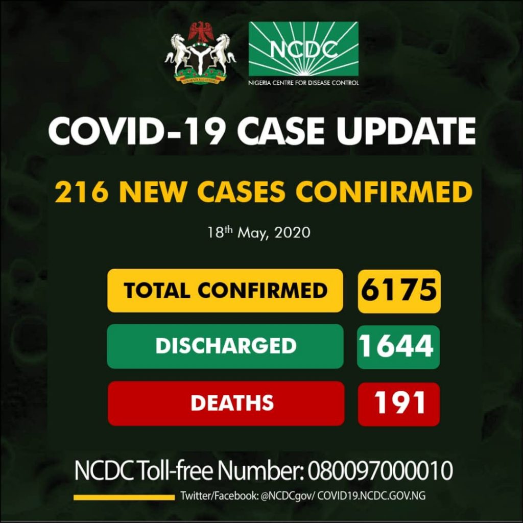 Nigeria Records 216 New Cases Of Coronavirus... Total Cases Rise To 6175