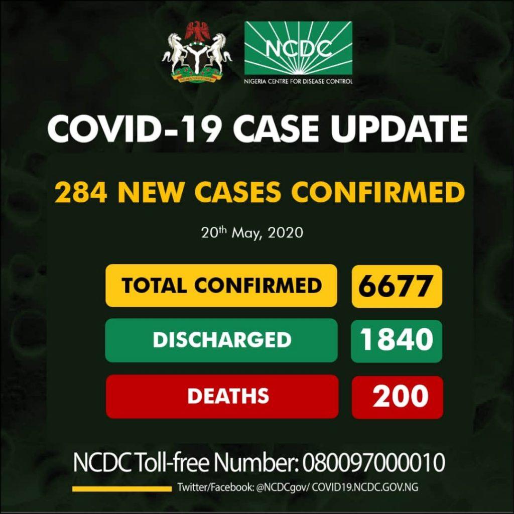 Nigeria Records 284 New Cases Of Coronavirus... Total Cases Hit 6677