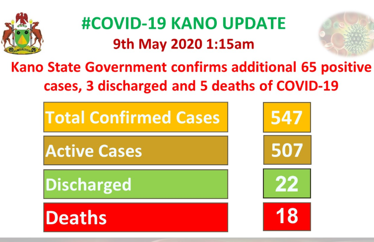 Kano State Records Five More Coronavirus Deaths