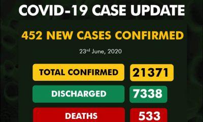 COVID-19: Nigeria Records 452 New Cases in 14 States