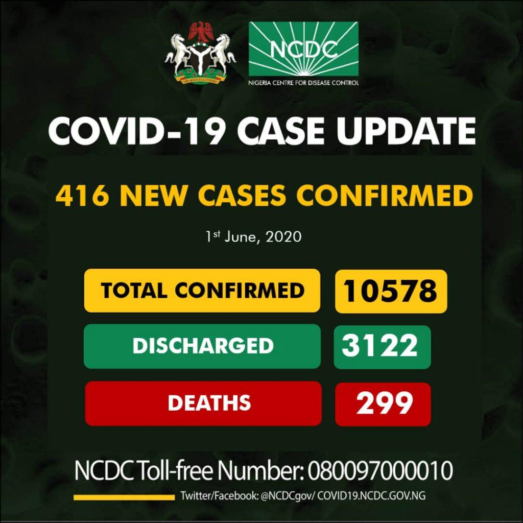 Nigeria Records 416 New Coronavirus Cases