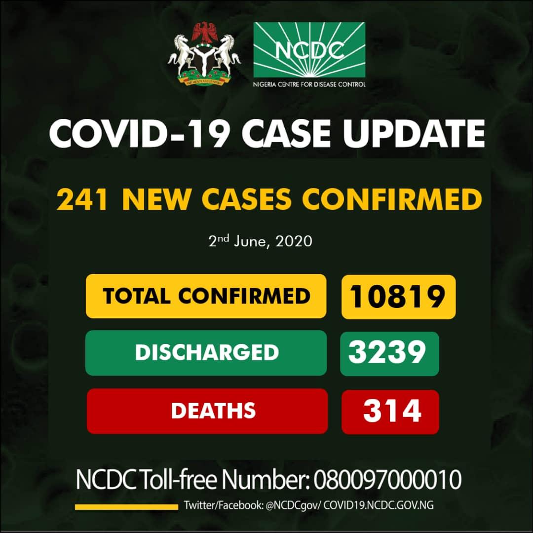 Nigeria Records 214 New Cases Of Coronavirus