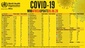 COVID-19: Africa Records 168,464 Cases, 73,000 Recoveries & 4,700 Deaths 3