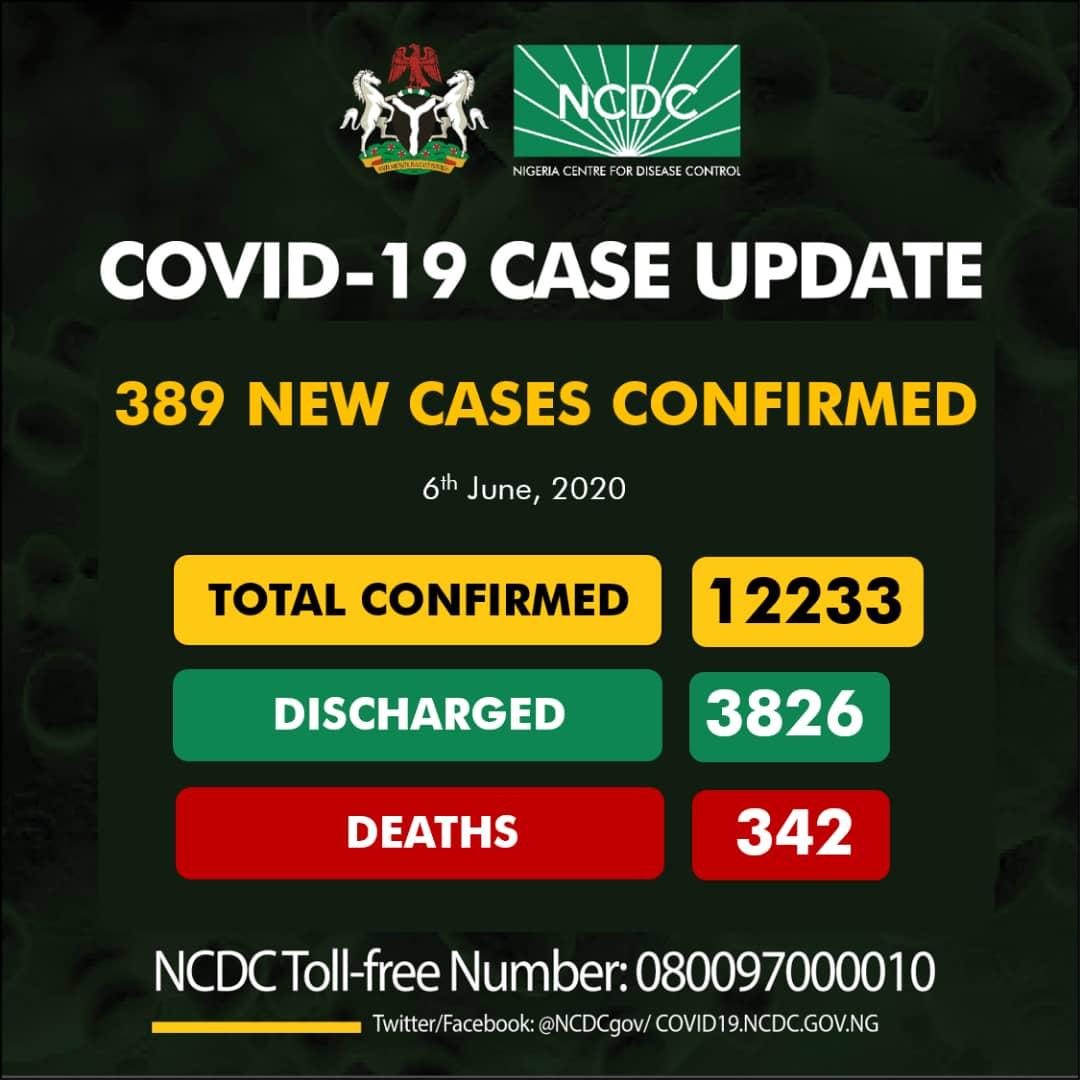 Nigeria Records 389 New Cases Of Coronavirus