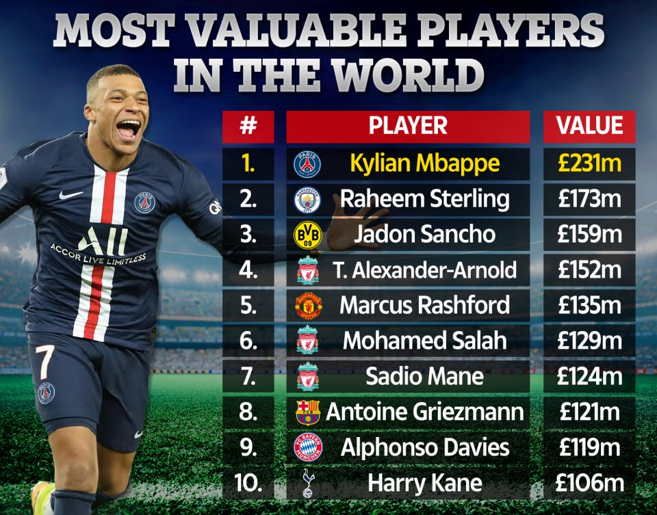 Kylian Mbappe Rated Most Valuable Player In The World... Ronaldo And Messi Fail To Make Top 20