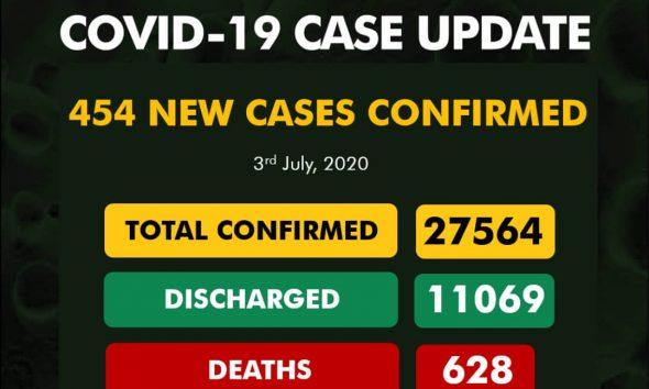 Nigeria Records 454 New Cases Of Coronavirus
