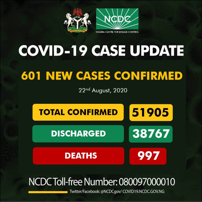 Nigeria Records 601 New Cases Of Coronavirus... Total Cases Rise To 51,905