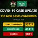 Nigeria Records 250 New Cases Of Coronavirus 14