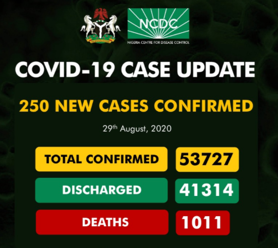 Nigeria Records 250 New Cases Of Coronavirus