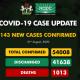Nigeria Records 143 New Cases Of Coronavirus