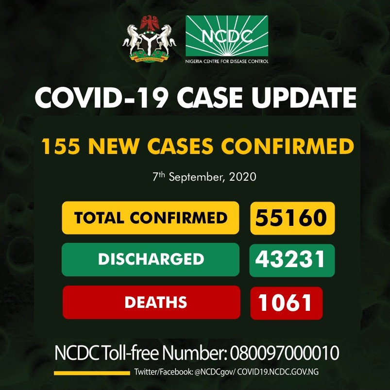 Nigeria Records 155 New Cases Of Coronavirus 3